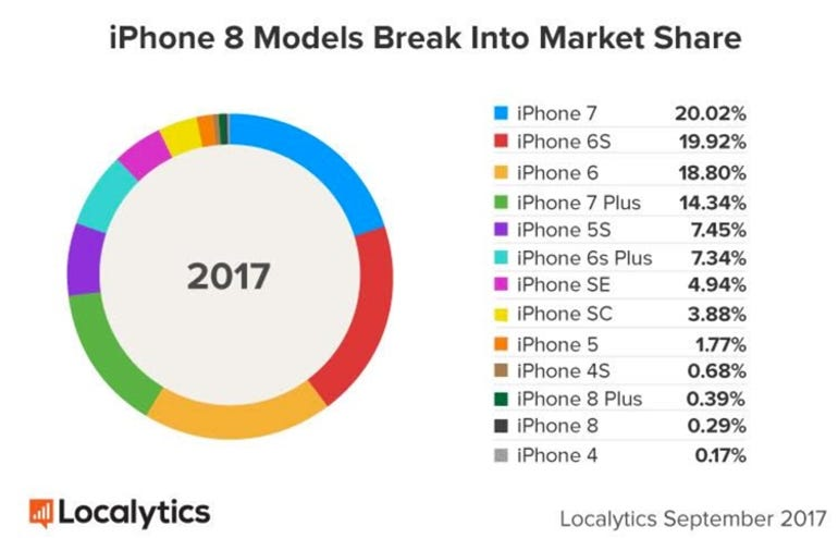 iPhone market share after first weekend of sales
