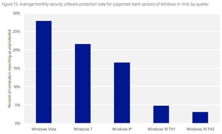 Barchart showing Windows protection rate by version