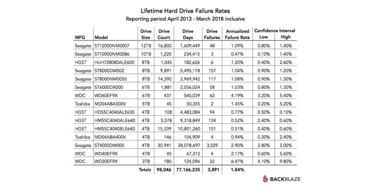 Lifetime Backblaze hard drive failure rate