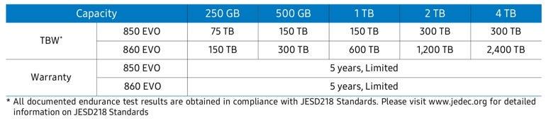 Samsung 860 EVO Total Bytes Written spec