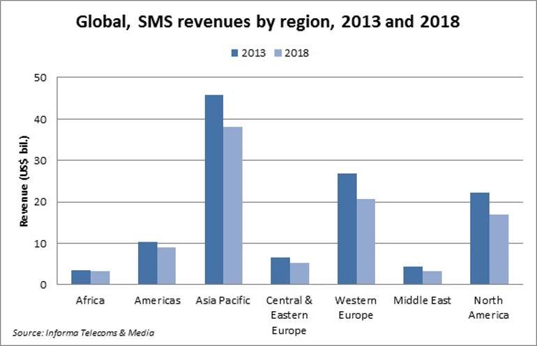 Informa global SMS revenues