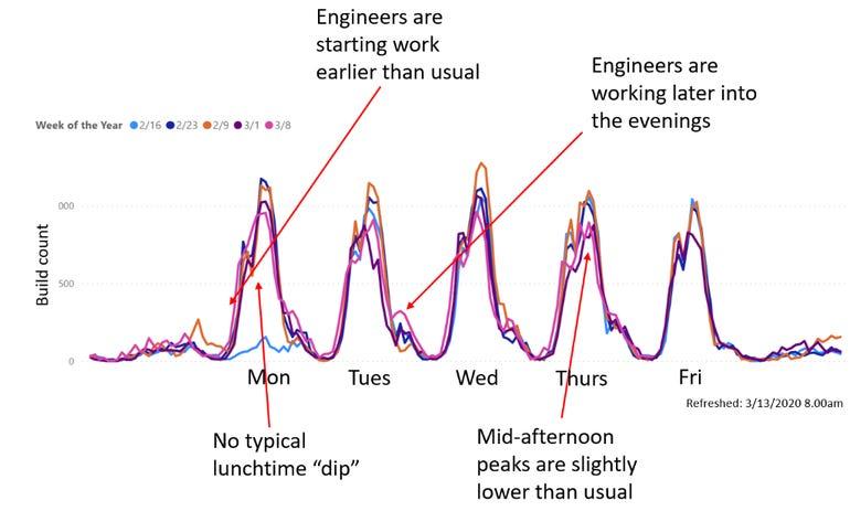 Developers' productivity changes under remote work