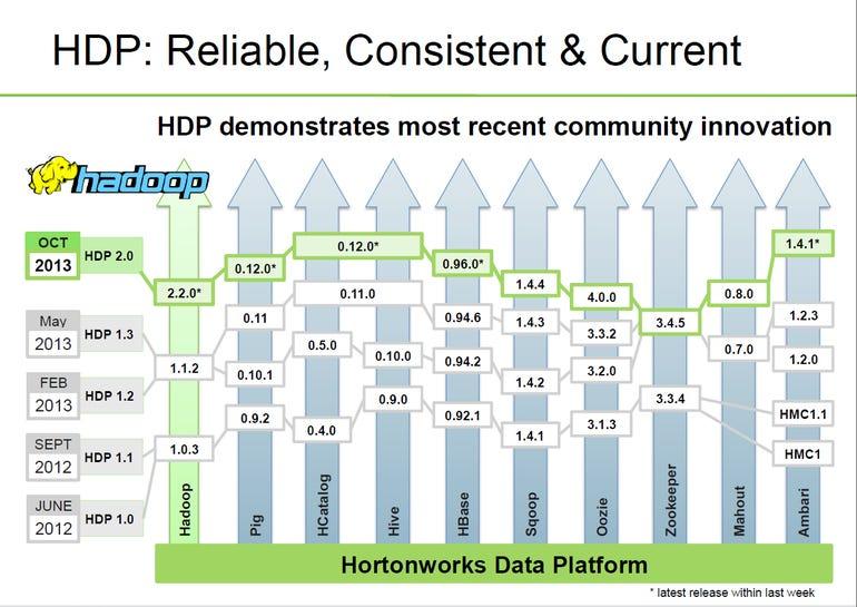 HDP versions