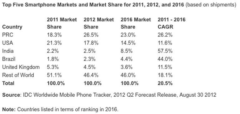 zdnet-idc-smartphone-shipments-2012