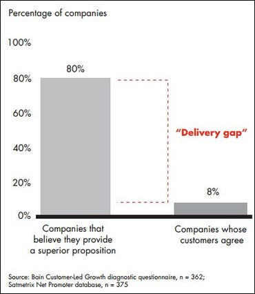 Bain - brand promise and delivery gap