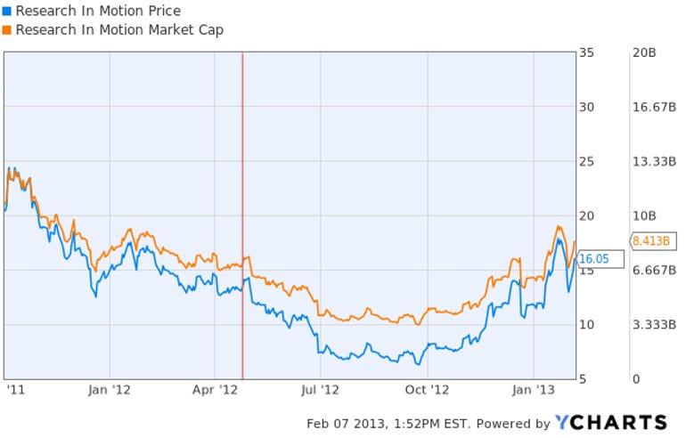 2-rimm-price-marketcap-1yr