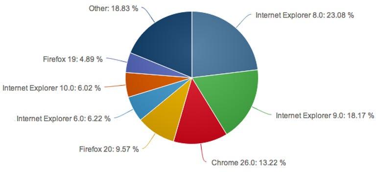 netapps-browser-share