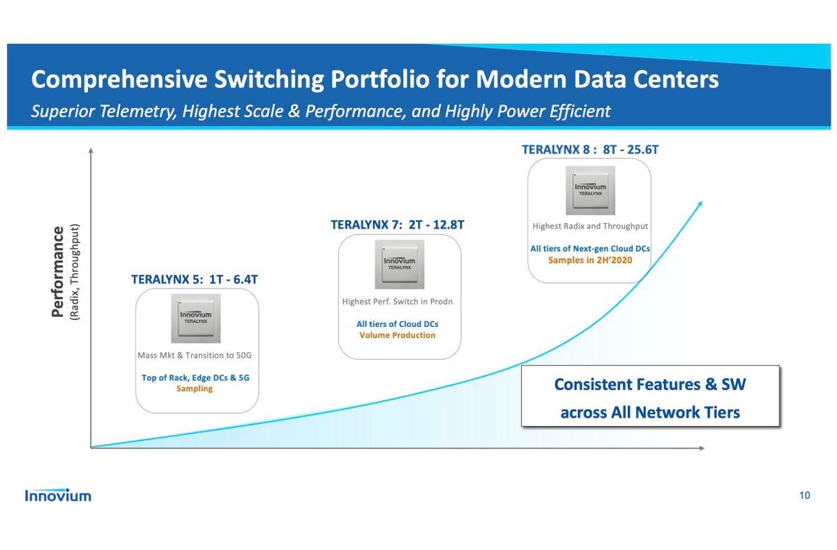 innovium-switch-silicon-portfolio-slide-july-2020.jpg