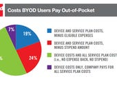 Large companies run with BYOD as workers cover costs