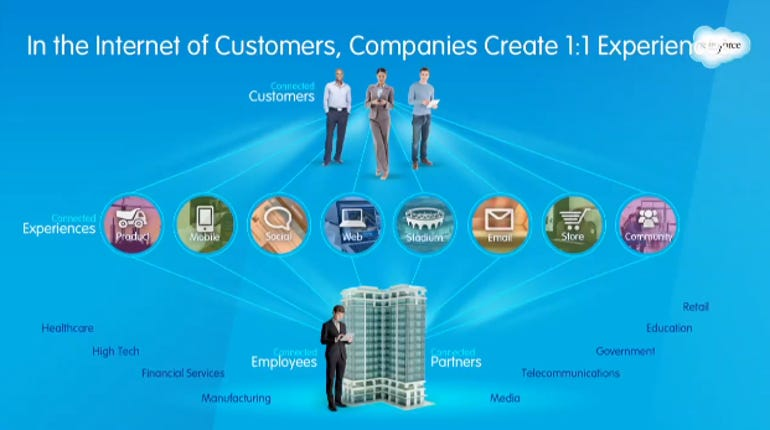 CRM strategy 1