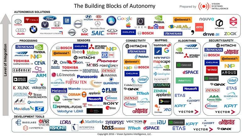 Autonomous vehicles technology landscape.