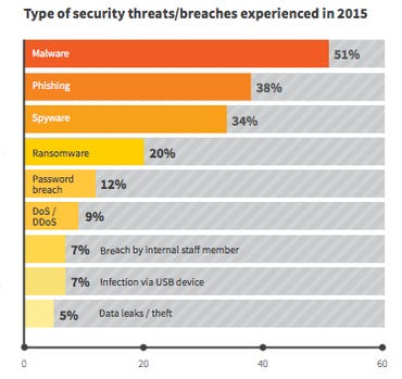 securitybreaches2015.png