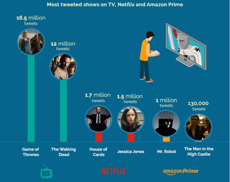How second screen viewing is affecting TV and social media ZDNet