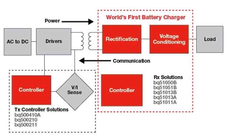 ti-wireless-power-diagram