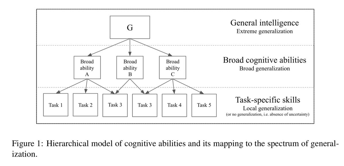 chollet-hierarchy-of-intelligence.png