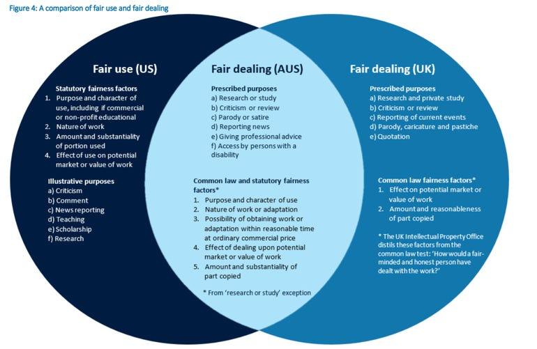 fair-use-fair-dealing.png