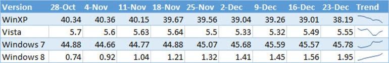 windows-version-net-market-share-end-2012