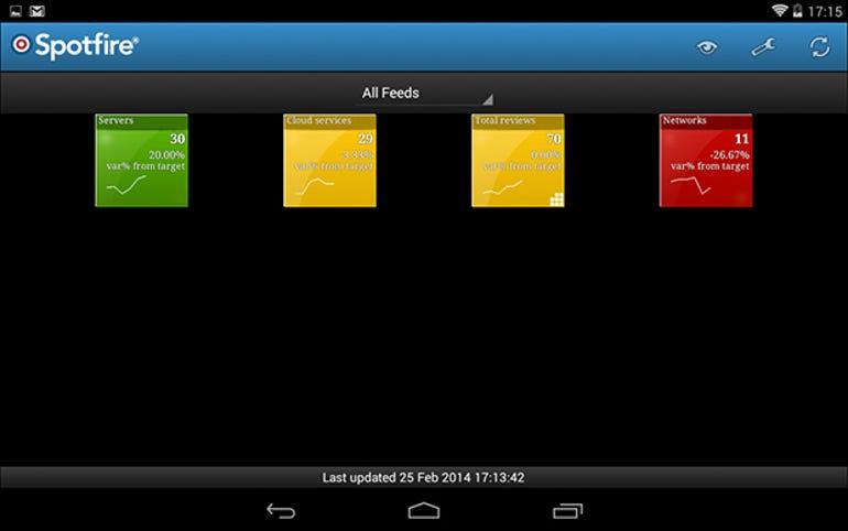 spotfire-mm-android-summary