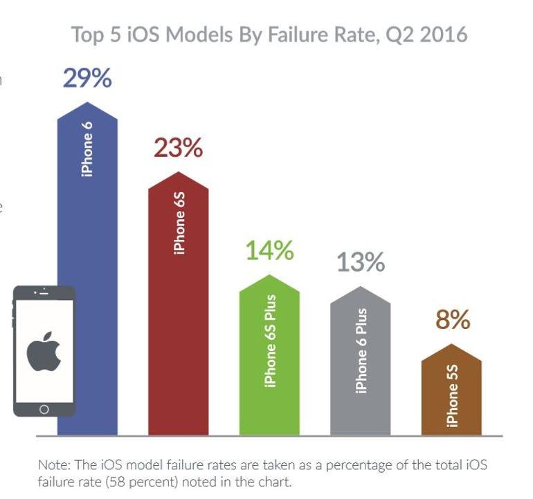 top-ios-failure-rate.jpg
