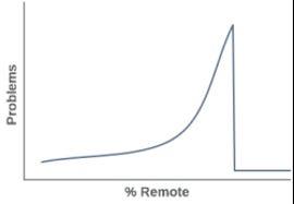 dist-remote-graph