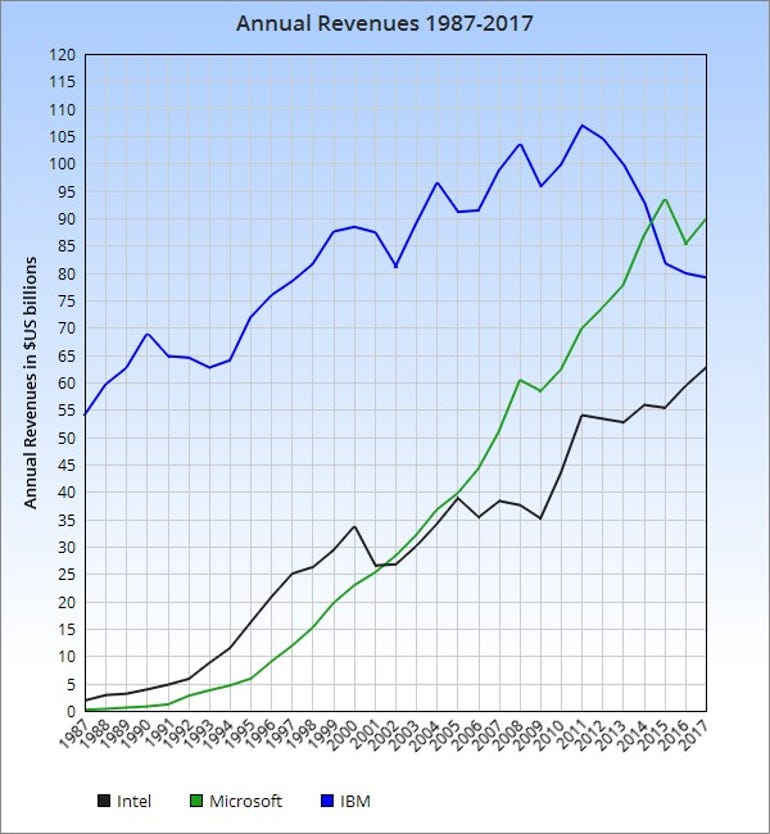 Graph of annual revenues for Intel Microsoft IBM1987-2017