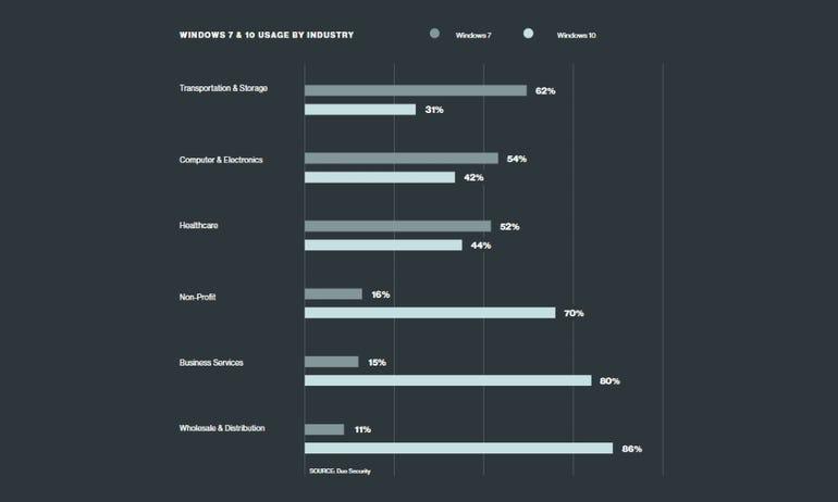Windows 7 & 10 adoption per industry