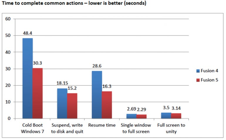 VMWare Fusion 5 improves performance as much as 40% - Jason O'Grady
