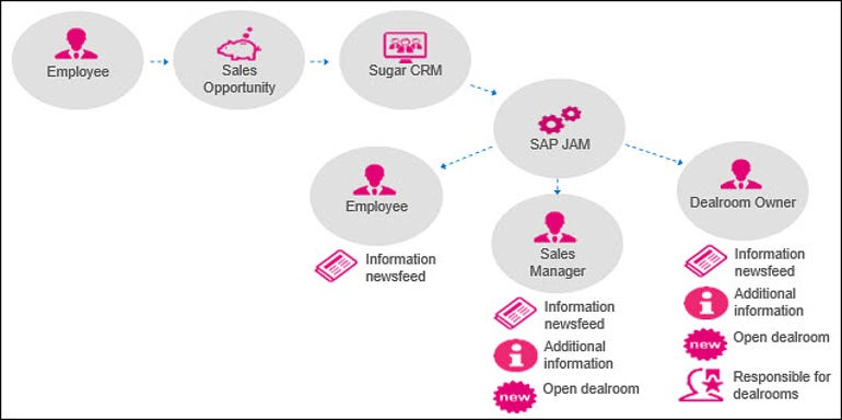 SAP Jam - T-Systems and Itaricon