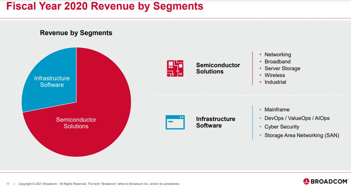 broadcom-segments-fiscal-2020.png