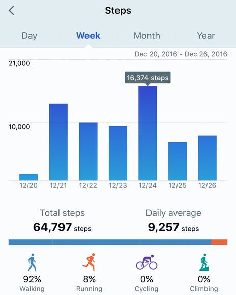Weekly step data view