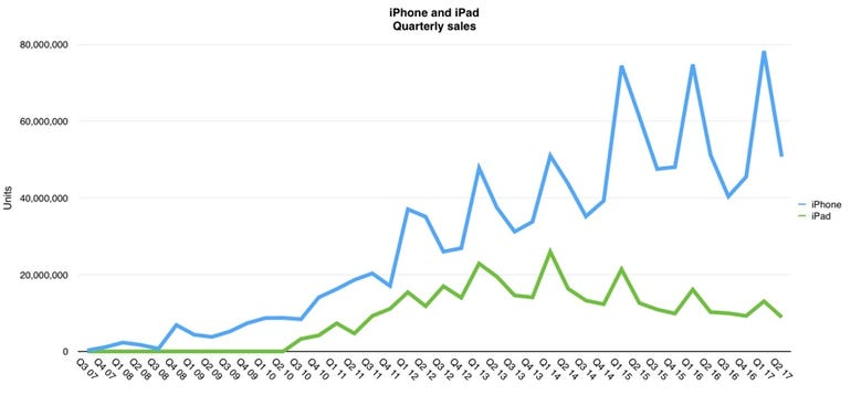 iPhone and iPad sales compared