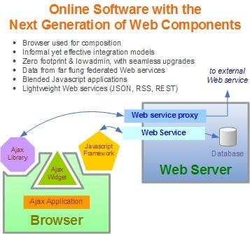 Web 2.0 Components