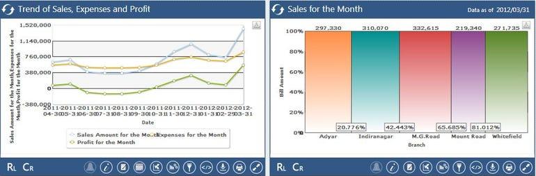 Analytics - Different Chart Types