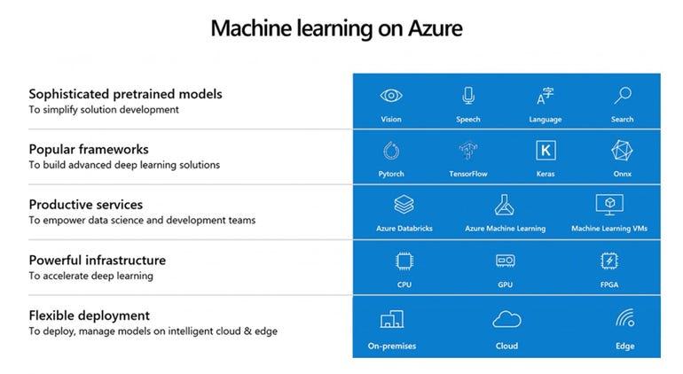 Azure ML Stack