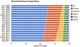 Slowly but surely IE loses and Chrome gains.
