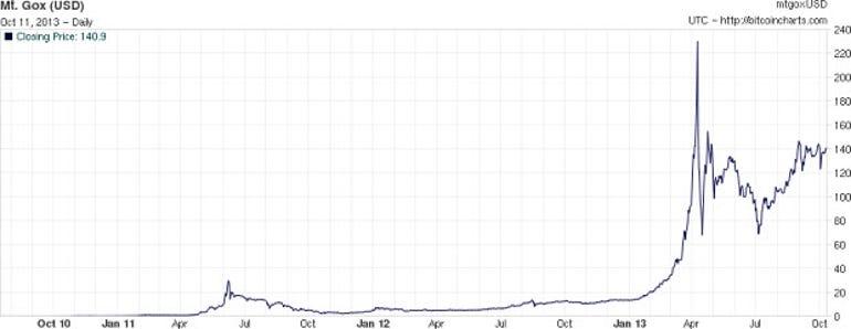 bitcoin valuation
