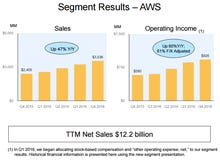 Stacking up the cloud vendors: AWS vs. Microsoft Azure, IBM, Google, Oracle