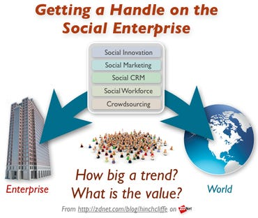 Getting a Handle on the Social Enterprise