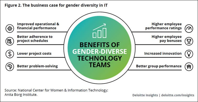 CIO gender diversity is good for business