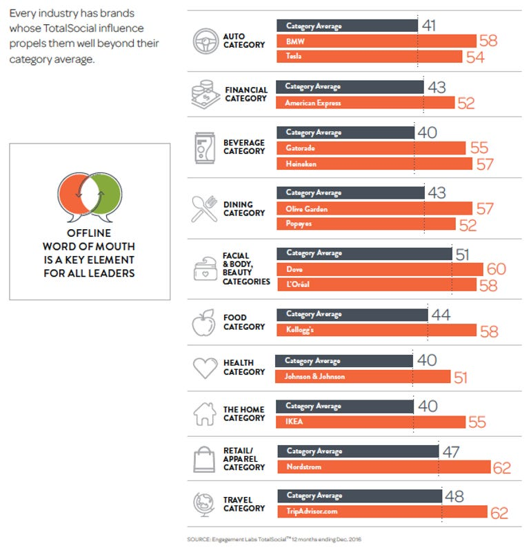 New report shows top brands outperform their peers by maximising engagement ZDNet