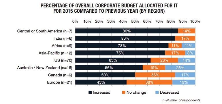 budget by region chart