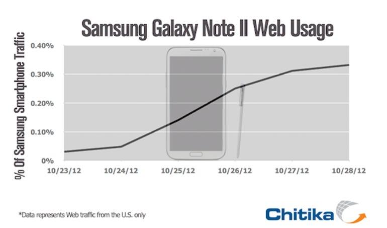 zdnet-Graph-Samsung-Smartphone-680