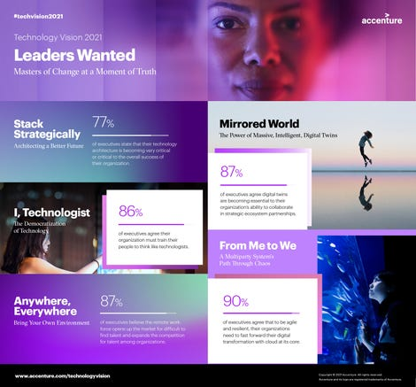 accenture-technology-vision-2021-infographic.jpg