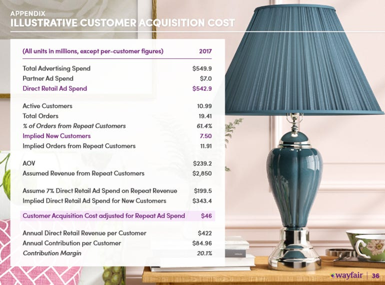 wayfair-customer-acquisition-q3-a.png