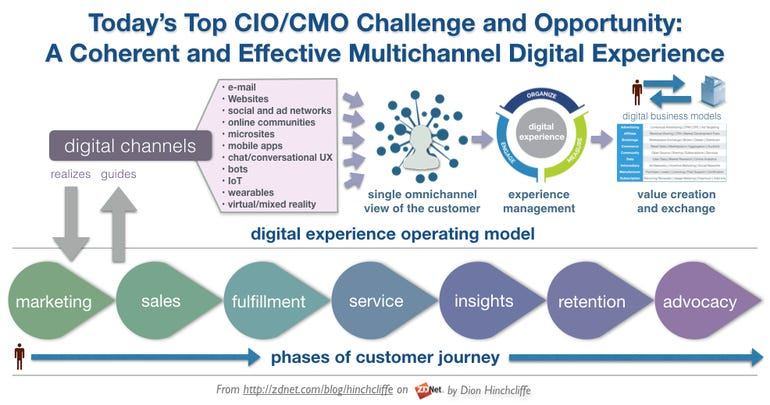 Integrated Customer Experience Management Across a Digital Customer Journey