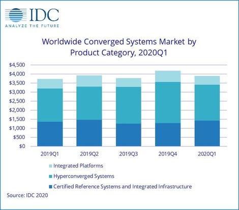 idc-worldwide-converged-systems-market-chart.jpg