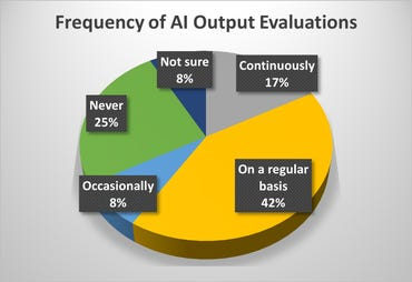 frequency-of-ai-output.png