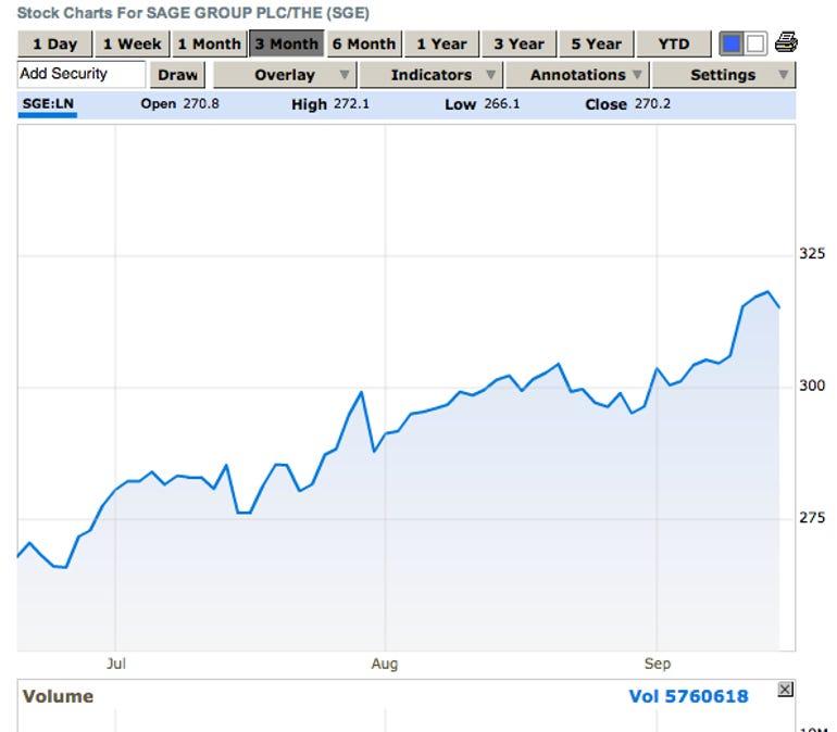 sage stock price