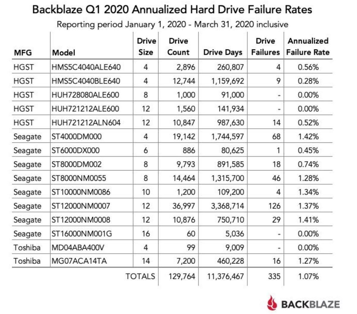 Backblaze data Q1 2020