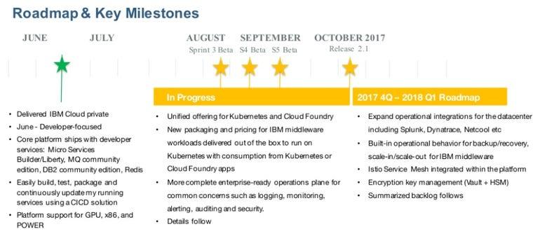 ibm-cloud-private-milestones.png